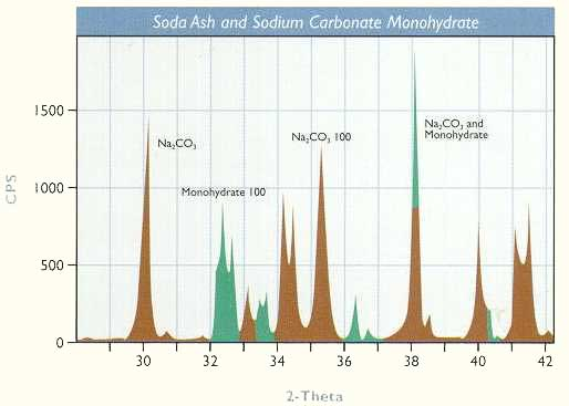 Soda Ash and Sodium Carbonate Monohydrate